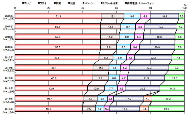 博報堂DYメディアパートナーズ:報道資料より