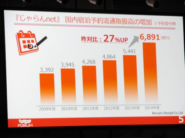 じゃらん、2014年度取扱高は27%増の6891億円、今後は旅行プロセス全体への展開へ -フォーラム2015