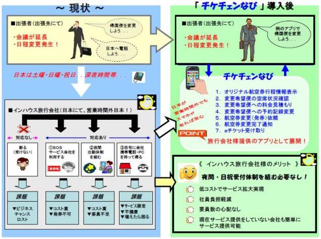 出張者が自分で航空券の旅程変更を行なえるアプリ誕生、BTNが24時間対応でサービス拡充
