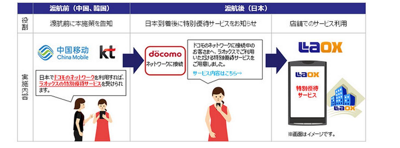 展開イメージ(docomo報道資料より)