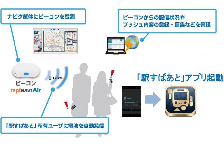 駅を起点にしたO2Oビジネス検証、アプリのプッシュ通知を4人に1人が開封 -駅すぱあとアプリ