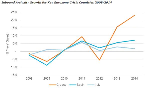 ギリシャの主要観光客の遷移:ユーロモニターインターナショナル提供