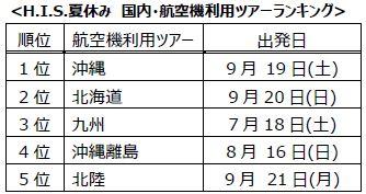 H.I.S.「2015年夏休み 旅行予約動向」より