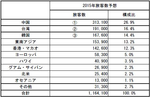 新関西国際空港発表資料より