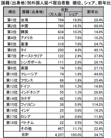 観光庁・宿泊旅行統計調査(平成26年・年間値(確定値))より