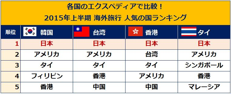 エクスペディア経由の訪日外国人が約2倍に、アジア各国で「大阪」人気が東京を上回る ー2015年上半期