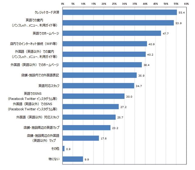 NTTコム オンライン:発表資料より