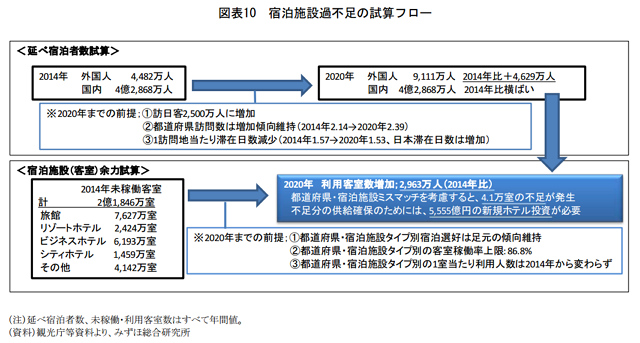 みずほ総合研究所:発表資料より