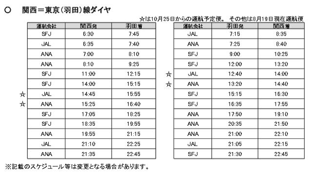 新関西国際空港:報道資料より