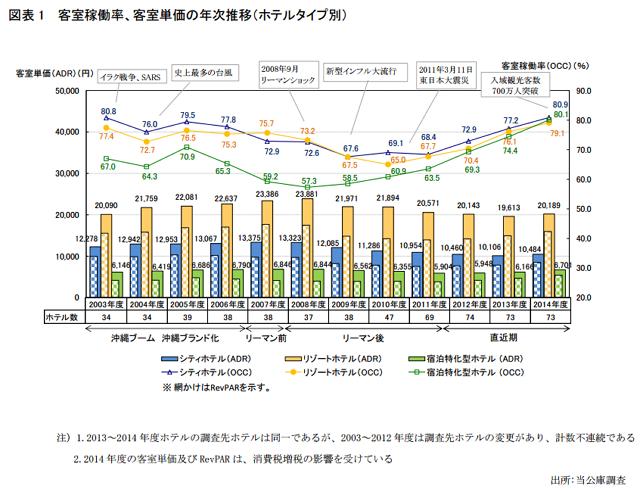沖縄振興開発金融公庫:報道資料より
