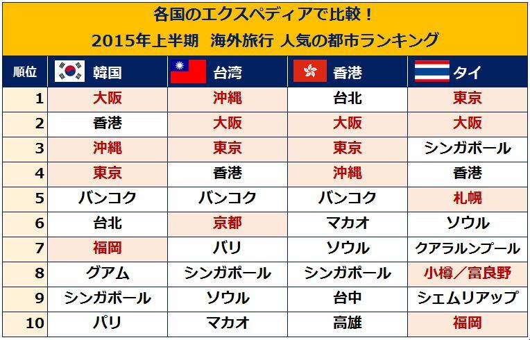 2015年上半期 アジア各国 人気の都市ランキング:エクスペディア資料より