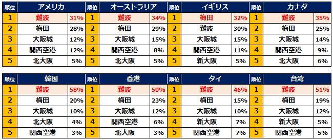 2015年上半期 大阪人気宿泊地ランキング:報道資料より