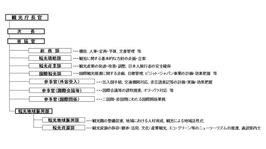 観光庁の組織図(2015年8月1日現在)