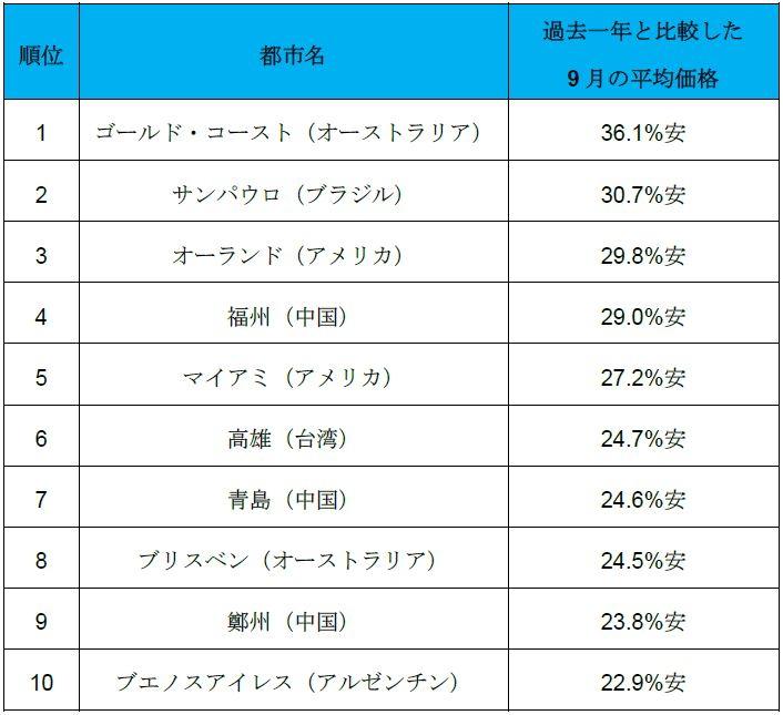スカイスキャナージャパン:報道資料より
