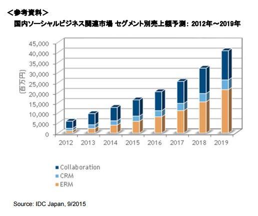 IDCジャパン:報道資料より