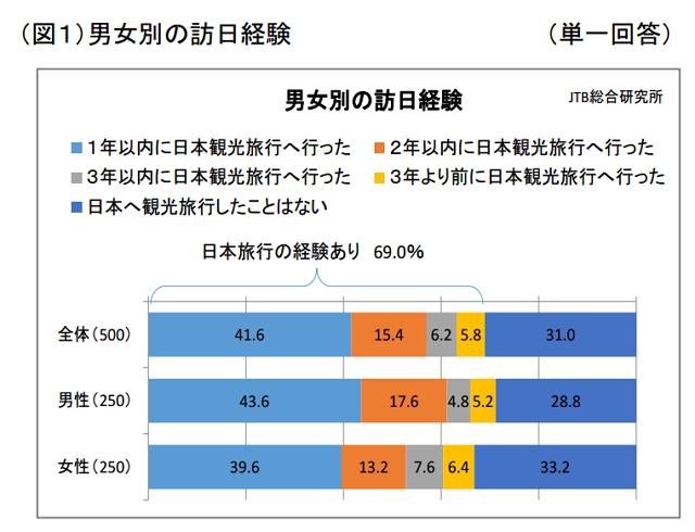 JTB総合研究所:報道資料より