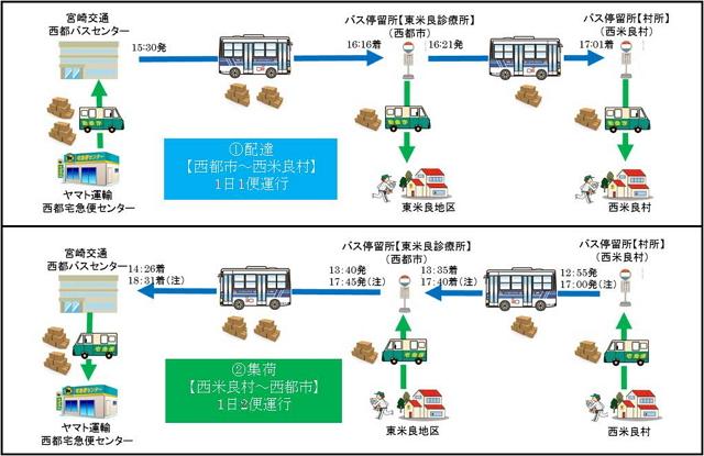ヤマト運輸:報道資料より