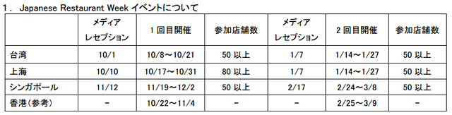 JNTO:報道資料より