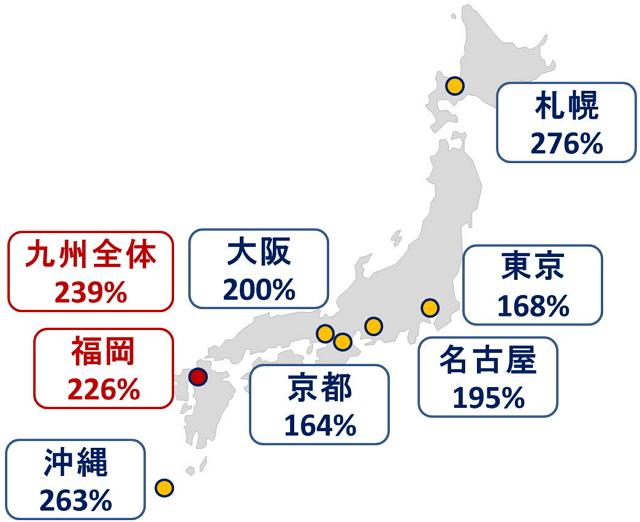 エクスぺディアが九州支店オープン、福岡の外国人予約2.3倍など訪日需要の急伸で