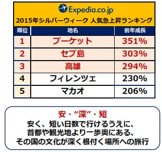 エクスペディア・ジャパン発表資料より