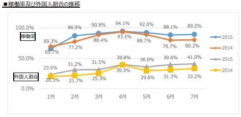 京都文化交流コンベンションビューロー「2015年7月の外国人客宿泊状況調査」より