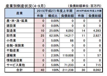 東京商工リサーチ:報道資料より