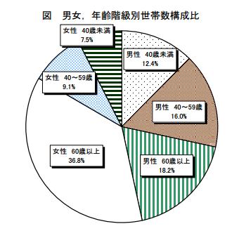 総務省統計局:発表資料より