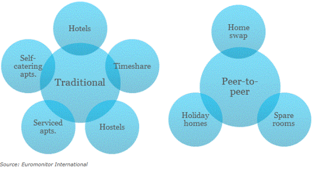 従来型の宿泊施設 vs個人宅のレンタル市場:ユーロモニターインターナショナル提供