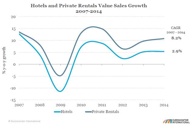 ホテルと個人宅レンタルの売上成長率比較:ユーロモニターインターナショナル提供