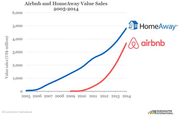 Airbnb と HomeSway の売上高比較:ユーロモニターインターナショナル提供