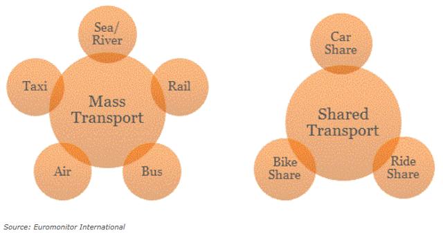 従来型の交通手段 vs 交通手段のシェアサービス:ユーロモニターインターナショナル提供