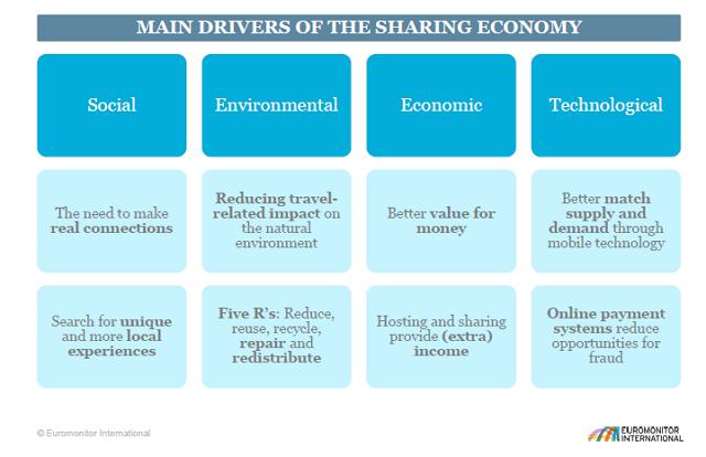 シェアリングエコノミーを活性化する4つの要因:ユーロモニターインターナショナル提供
