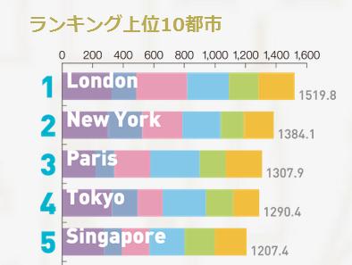 世界の都市ランキング2015、東京は総合4位、観光客視点トップはロンドン・東京6位 ―森記念財団
