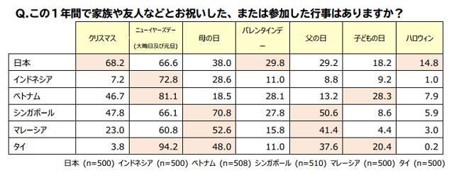 主なイベントへの参加率(博報堂行動デザイン研究所:報道資料より)