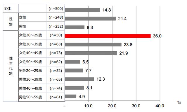 日本でのハロウィン参加率(博報堂行動デザイン研究所:報道資料より)