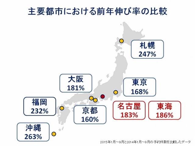 エクスペディアが名古屋支店を開設、カプセルホテルや旅館など増強で東海エリア予約を3倍に