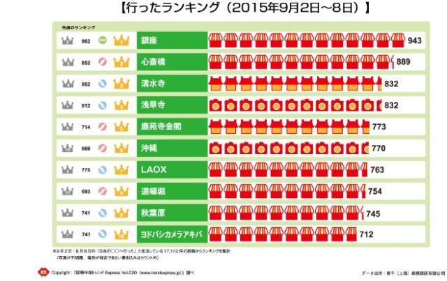 ホットリンク「Japan トレンド Express」より