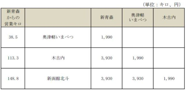 JR北海道発表資料より