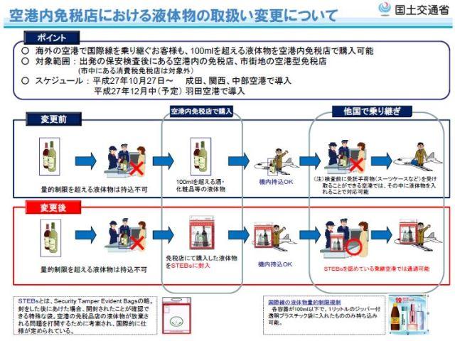 国際線の乗り継ぎ時に空港免税店で「酒・化粧品」の購入が可能に、特殊な袋に梱包で -国交省