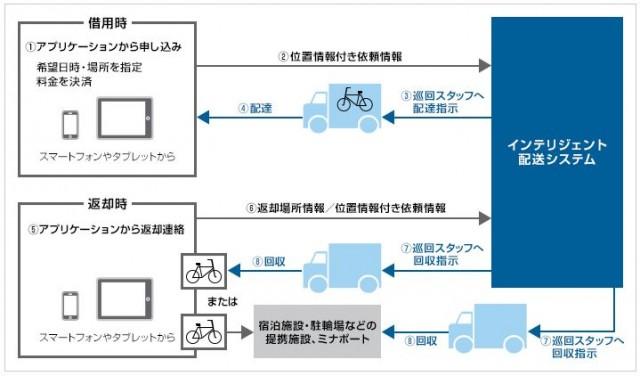 京都で指定場所に届けてくれるレンタサイクル登場、スマホアプリで予約・返却 -ソフトバンク