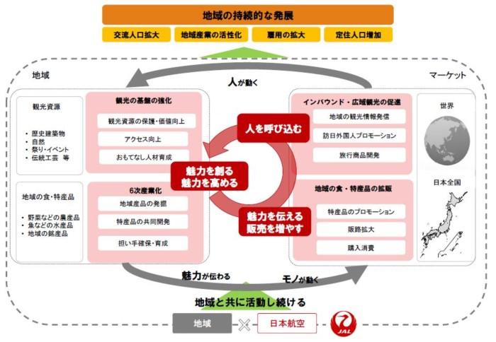 JAL、地域とのコラボ企画を刷新、地方への外国人誘致や6次産業化などの促進へ