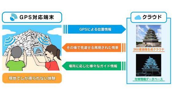 観光地の過去や未来を仮想体験できる新サービス、凸版印刷が観光アプリと連動できるAPIも提供