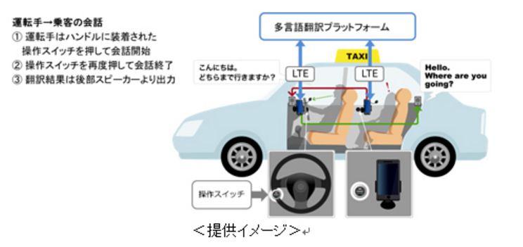 KDDI、鳥取の1000円タクシーで多言語音声翻訳システムの社会実証を開始