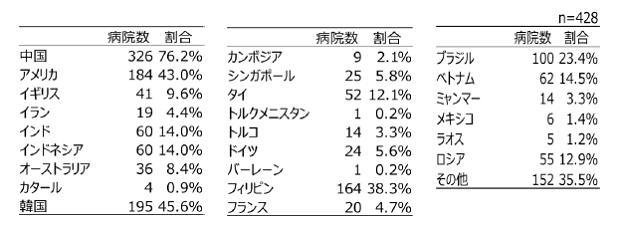 日本病院会:発表資料より