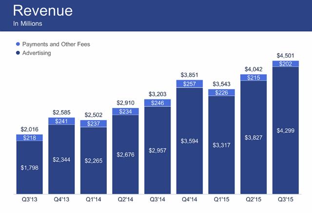 フェイスブック:発表資料より