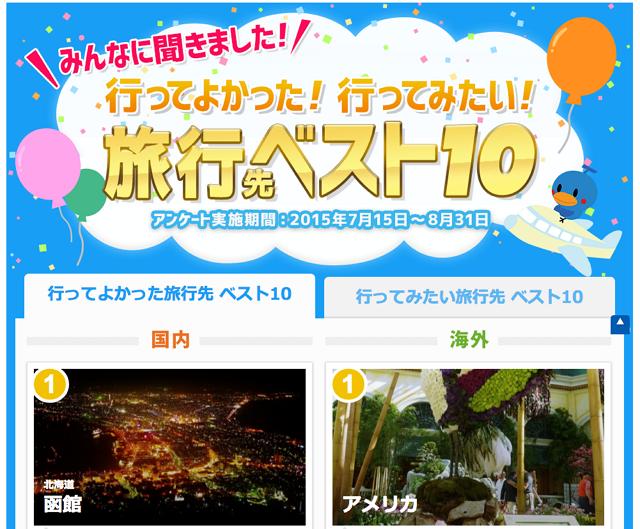 行ってよかった旅行先ランキング、国内1位は「函館」、海外は「アメリカ」 ―Travel.jp