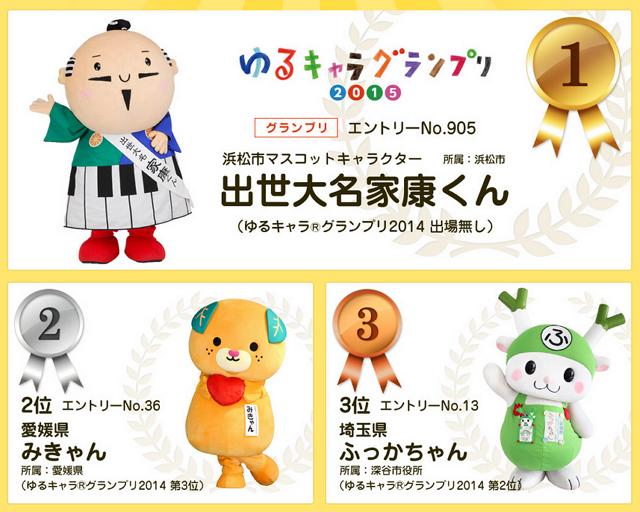 ゆるキャラグランプリ2015、ご当地キャラ1位は静岡・浜松市「出世大名家康くん」、2位は愛媛「みきゃん」