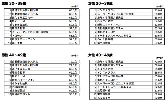 博報堂生活総合研究所:報道資料より