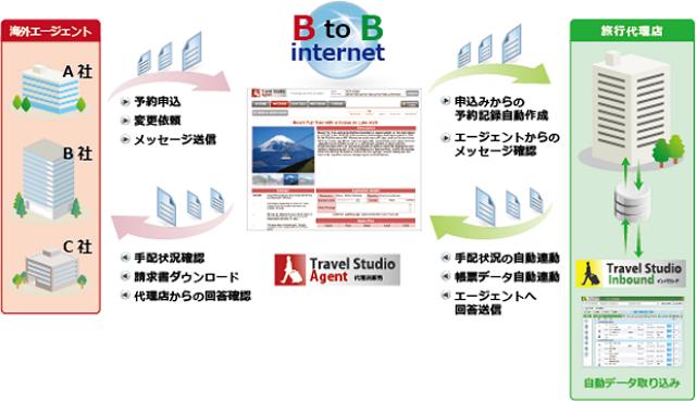 インバウンドBtoBの悩みを解決、業務改善から事業拡大に繋げるウェブ販売システム【PR】