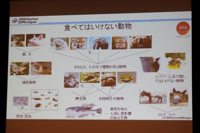 シンポジウムで示された非ハラールの動物例